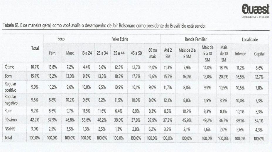 A atuação do presidente Jair Bolsonaro é péssima para 42% dos mineiros e se as eleições fossem hoje ele teria, em Minas, 25% dos votos e Lula 22% 01