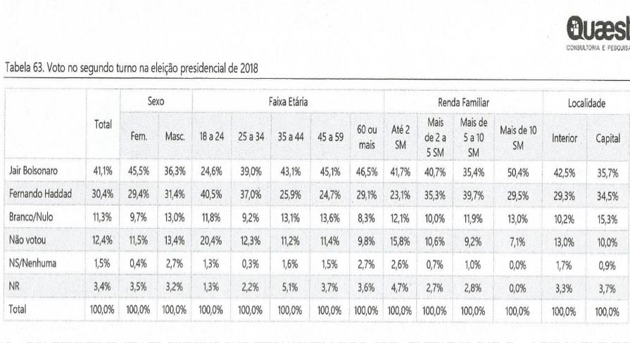 A atuação do presidente Jair Bolsonaro é péssima para 42% dos mineiros e se as eleições fossem hoje ele teria, em Minas, 25% dos votos e Lula 22% 02