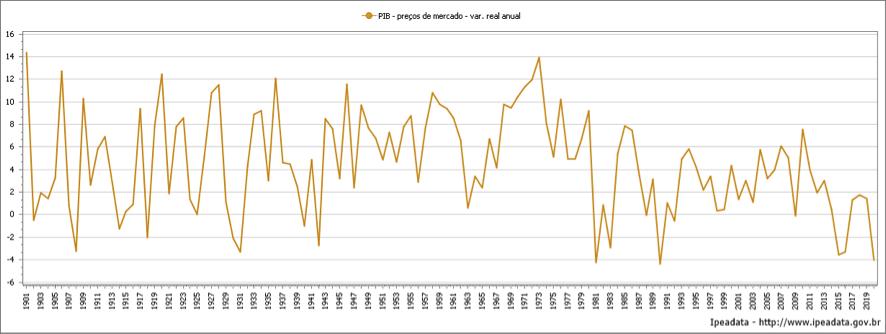 BRASIL TAXA DE CRESCIMENTO ANUAL DO PIB-PRODUTO INTERNO BRUTO – 1901 A 2020