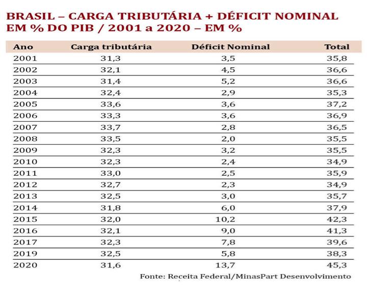 Brasil carga tributária déficit nominal