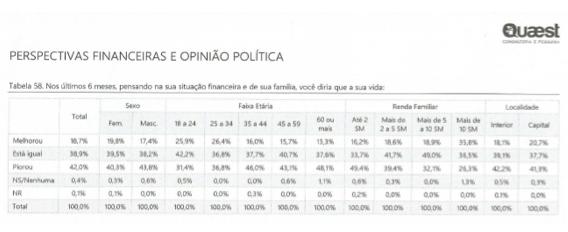Mineiros estão pessimistas: 43% acreditam que nos próximos 6 meses a capacidade financeira para fazer compras vai piorar