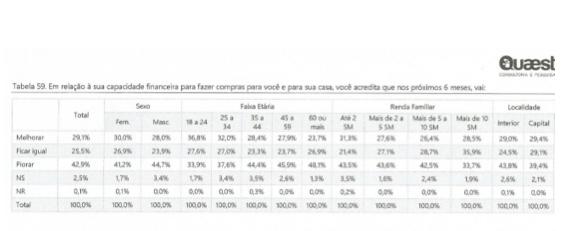 Mineiros estão pessimistas: 43% acreditam que nos próximos 6 meses a capacidade financeira para fazer compras vai piorar - 1