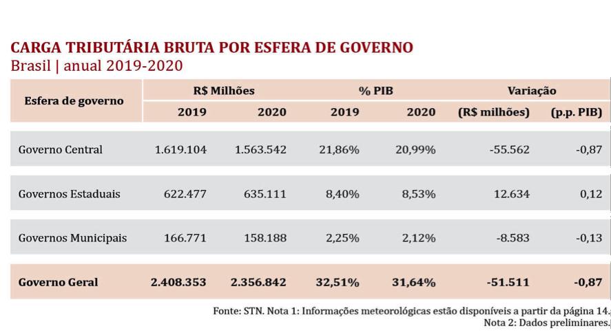Carga tributária bruta por esfera de governo Brasil anual 2019 2020