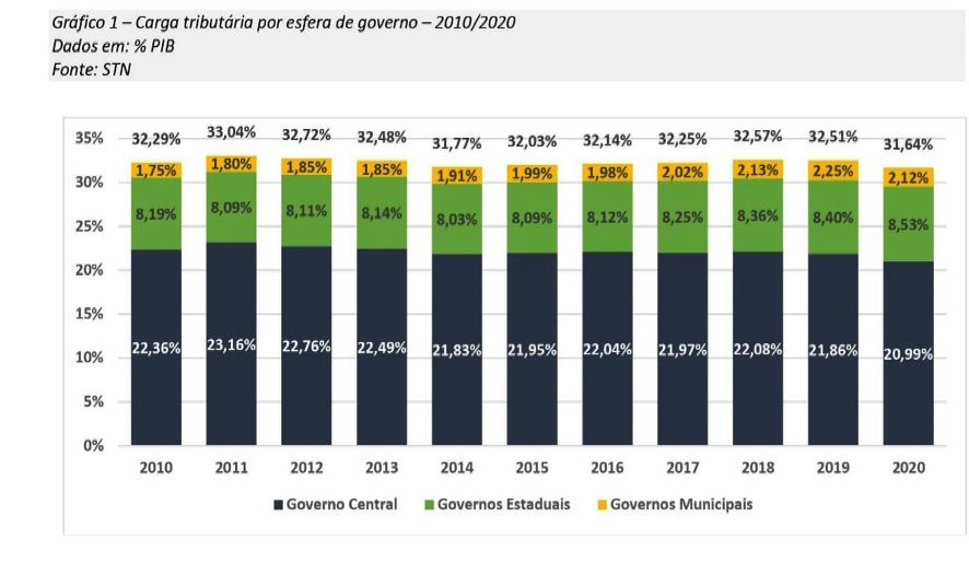 Carga tributária por esfera de governo 2010 2020