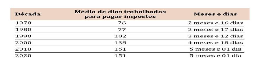 O Instituto também apresentou um comparativo com as maiores economias do mundo, inclusive os Estados Unidos da América. Por lá, o americano irá trabalhar 96 dias para pagar seus tributos, são 36% menos dias quando comparado com o Brasil.