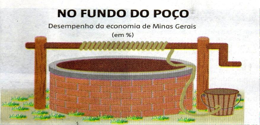 PIB de Minas Gerais em 2020 foi menos pior do que o brasileiro, retraiu 3,9% e somou US$ 125,53 bilhões