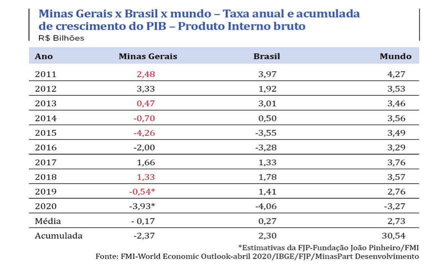 PIB de Minas Gerais x Brasil x Mundo