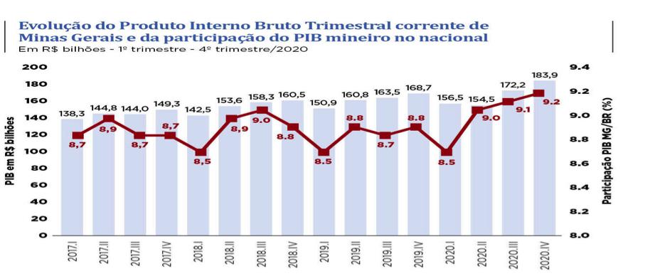 PIB do agronegócio de Minas Gerais teve saldo positivo em 2020