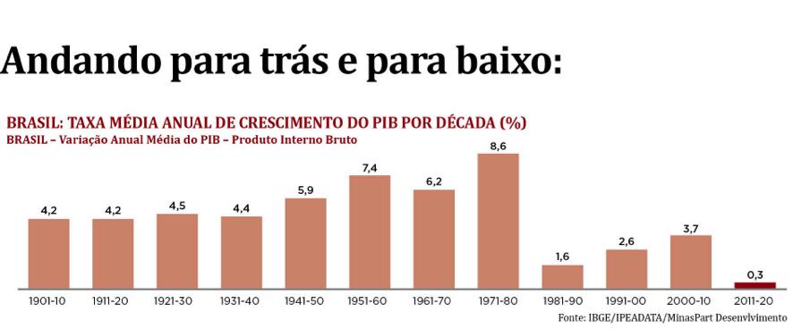 Para onde caminham a economia mundial e a brasileira 06