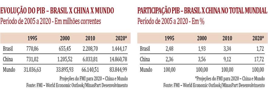 Para onde caminham a economia mundial e a brasileira 09