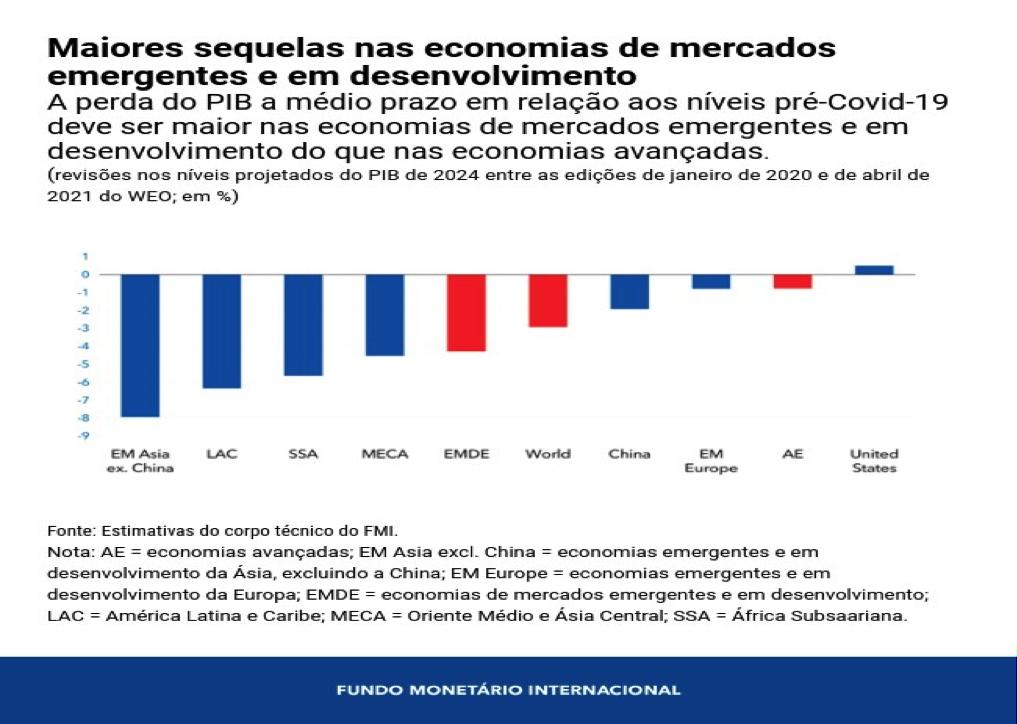 Maiores sequelas das economias de mercado emergentes e em desenvolvimento