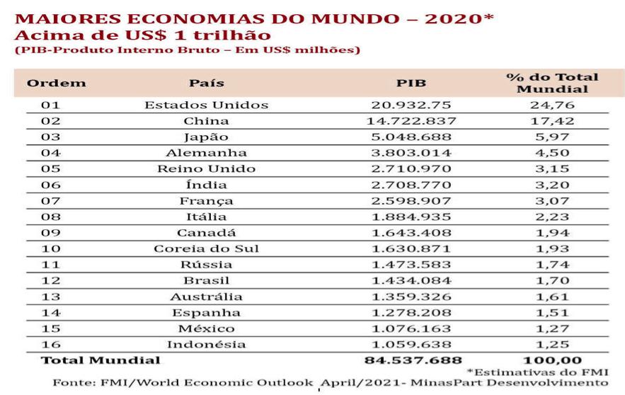 principais constatações foi a de que o país caiu três posições no ranking das maiores economias