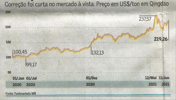 Desempenho do PIB de Minas Gerais ficou inferior à média nacional do 1º trimestre de 2021