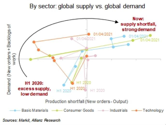 Figura 2- Descompasso entre oferta e demanda por setor