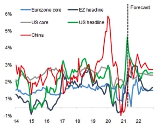 Figura 3- Previsões de inflação