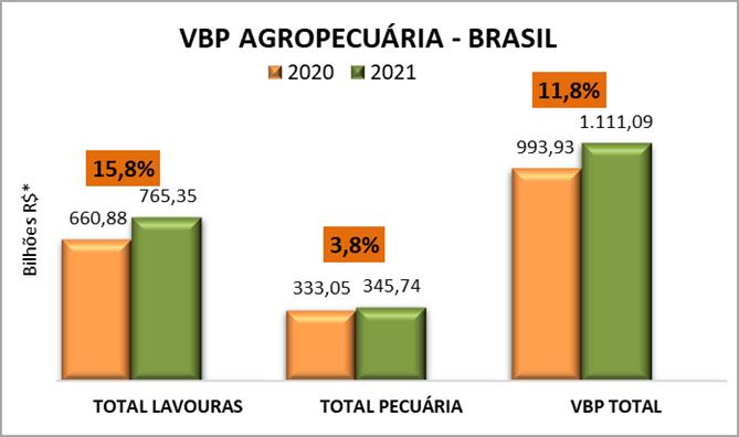 Valor da Produção Agropecuária de 2021 deve registrar aumento real de 11,8%
