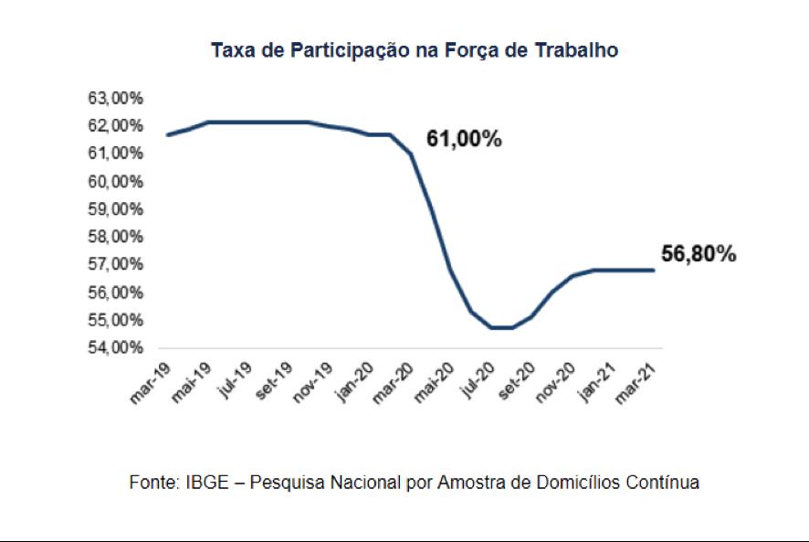 Taxa de participação da força de trabalho