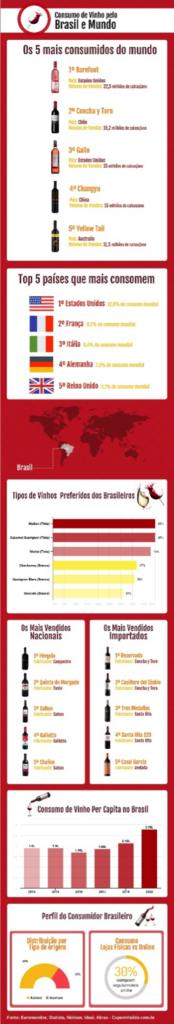 Brasil e mundo bate recorde de consumo de vinho em ano de pandemia