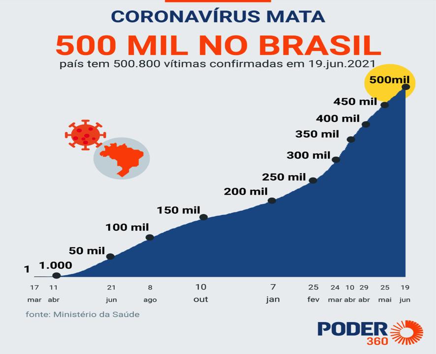 Coronavírus Mata