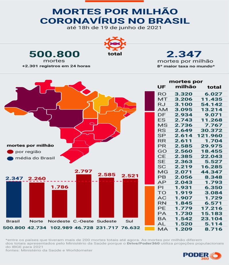 Morte por Milhoes coronavírus no Brasil