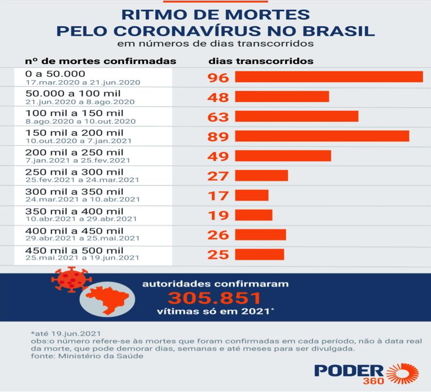 Ritmo de mortos pelo coronavírus no Brasil