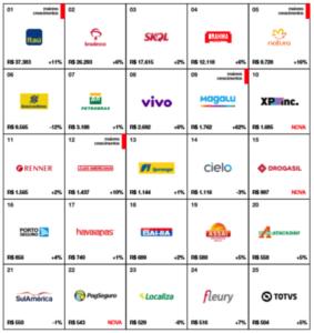 Ranking das Marcas Brasileiras Mais Valiosas