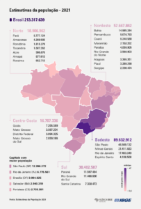 Brasil: Segundo o IBGE a população em 2021 é de 213.317.639 habitantes
