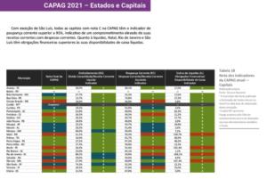 Capag 2021 - Estados de capitais 2