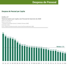 Despesa de pessoal per capita