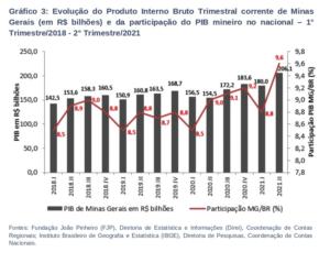 O PIB de Minas Gerais no segundo trimestre de 2021 foi estimado em R$ 206,1 bilhões e representou 9,6% do PIB nacional no trimestre de referência. Desse total, R$ 22,5 bilhões dizem respeito aos impostos indiretos líquidos de subsídios e R$ 183,6 bilhões referem-se ao Valor Adicionado Bruto