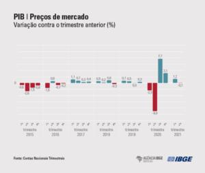 Lá vem o Brasil descendo a ladeira:  PIB apresenta queda no 2º trimestre de 2021