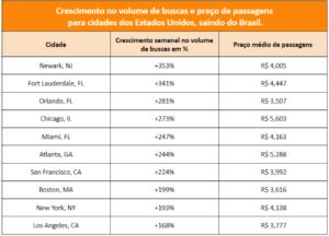 Levantamento calculado com base na busca de voos no KAYAK, saídos do Brasil para os Estados Unidos. Os dados são de buscas e preços no período entre 20 e 22 09 2021