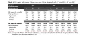 A atividade de energia e saneamento, que teve queda significativa do volume de VAB nos três primeiros meses do ano, se manteve em um patamar reduzido, mas ainda assim, foi 4,0% superior à observada no trimestre anterior