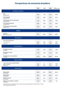 CNI revisa para baixo PIB industrial