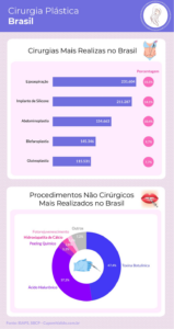 Cirurgia Plástica Brasil
