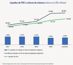 A liquidez do FGC